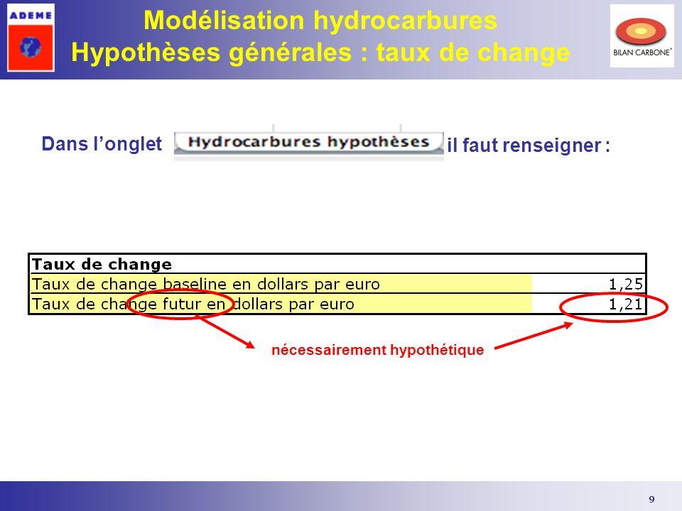 Modélisation hydrocarbures Hypothèses générales : taux de change