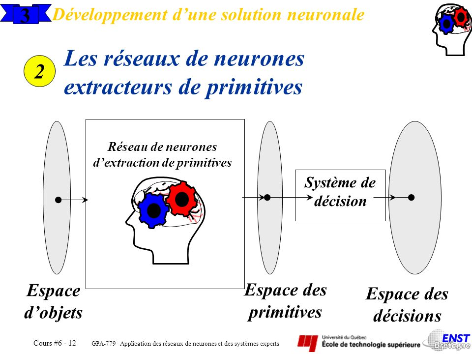 Réseau de neurones d'extraction de primitives