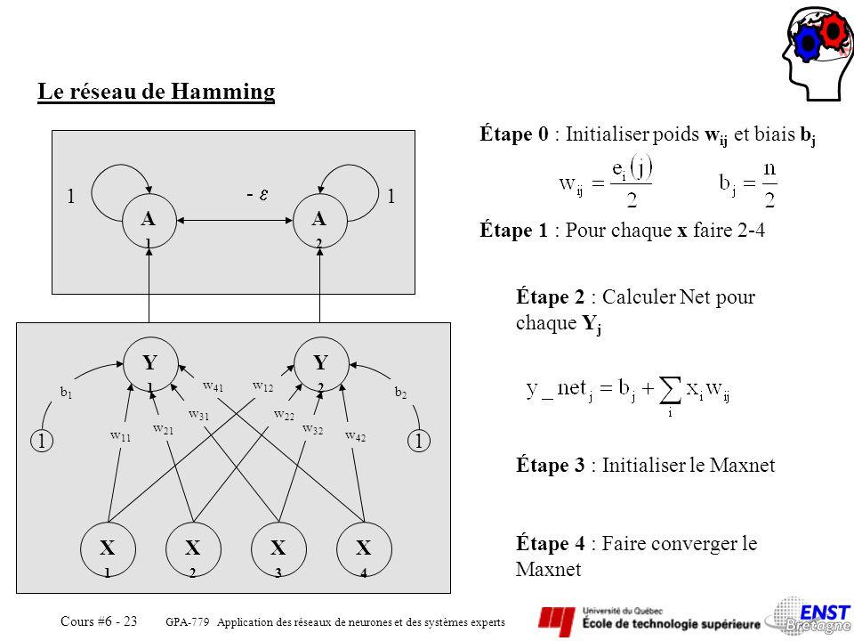 Le réseau de Hamming Étape 0 : Initialiser poids wij et biais bj A1 A2