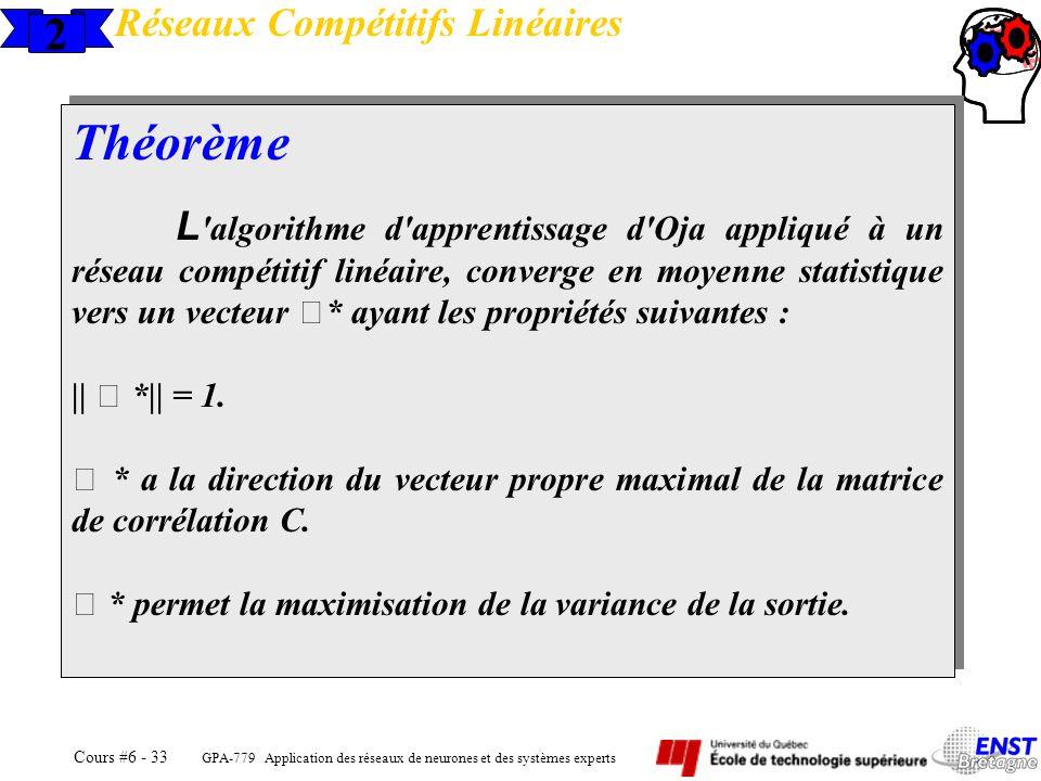 Théorème 2 Réseaux Compétitifs Linéaires ||  *|| = 1.