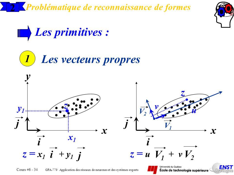 . . Les primitives : Les vecteurs propres 2 1 y z z j j x x i i