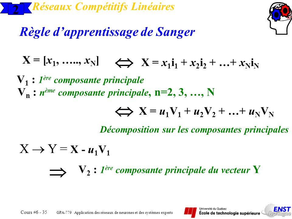    2 Règle d'apprentissage de Sanger X  Y = X - u1V1