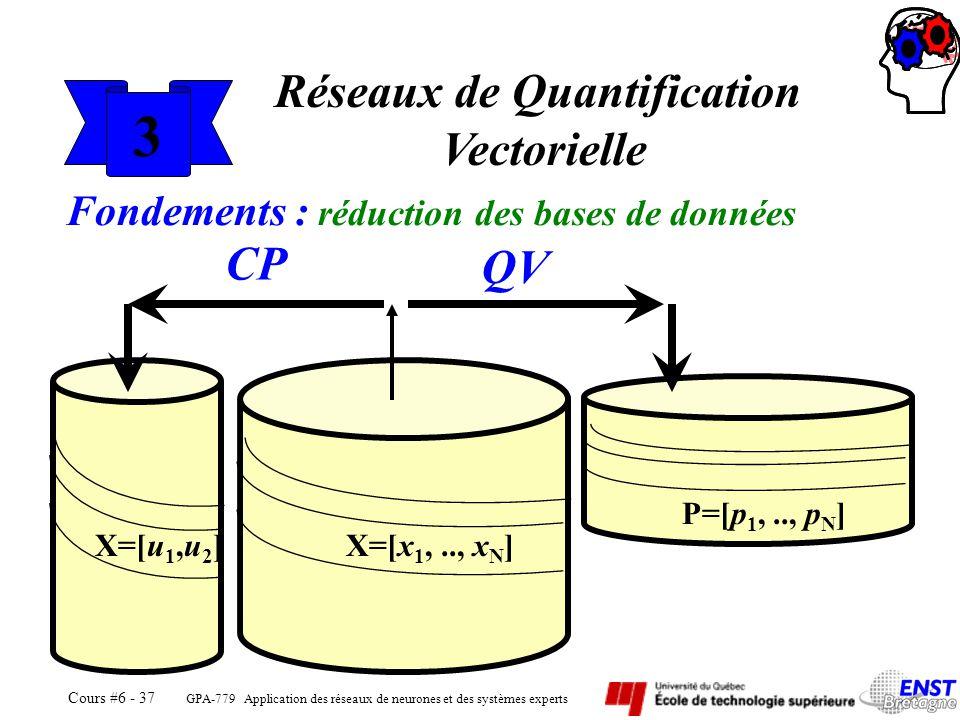 Réseaux de Quantification