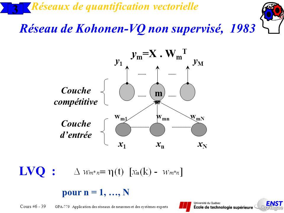Réseau de Kohonen-VQ non supervisé, 1983