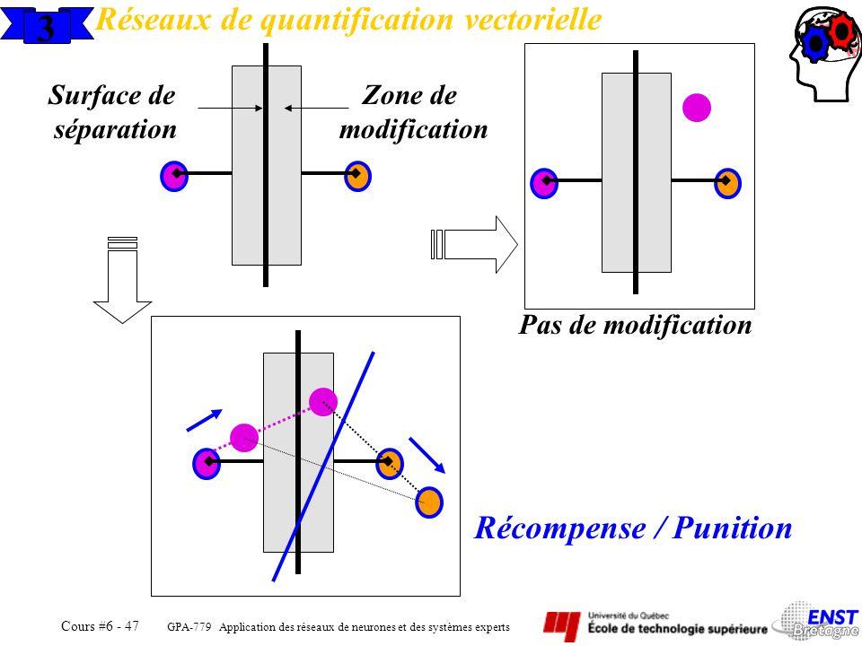 3 Réseaux de quantification vectorielle Récompense / Punition