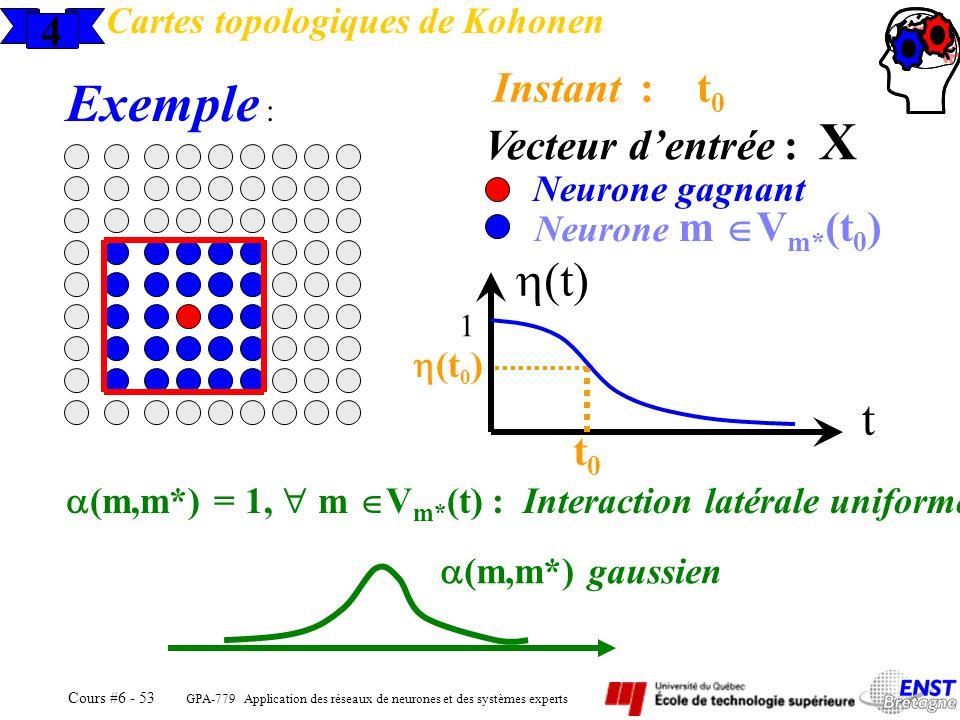 Exemple : h(t) t 4 Instant : t0 Vecteur d'entrée : X t0