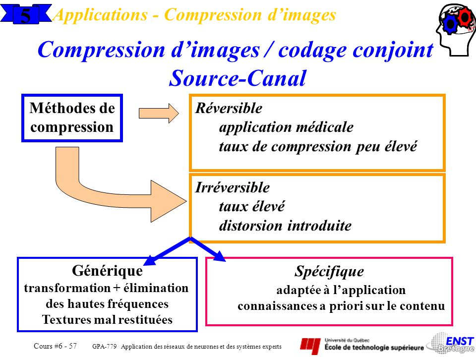 Compression d'images / codage conjoint Source-Canal