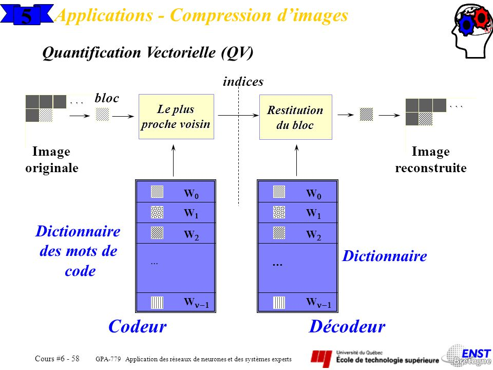 5 Applications - Compression d'images Codeur Décodeur