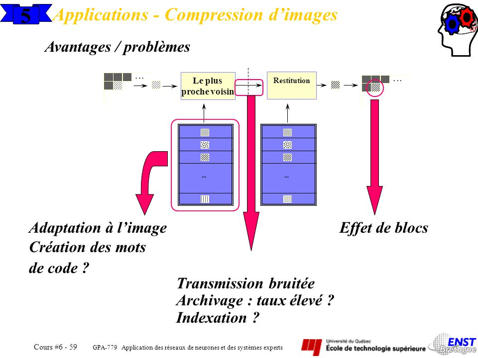 5 Applications - Compression d'images Avantages / problèmes