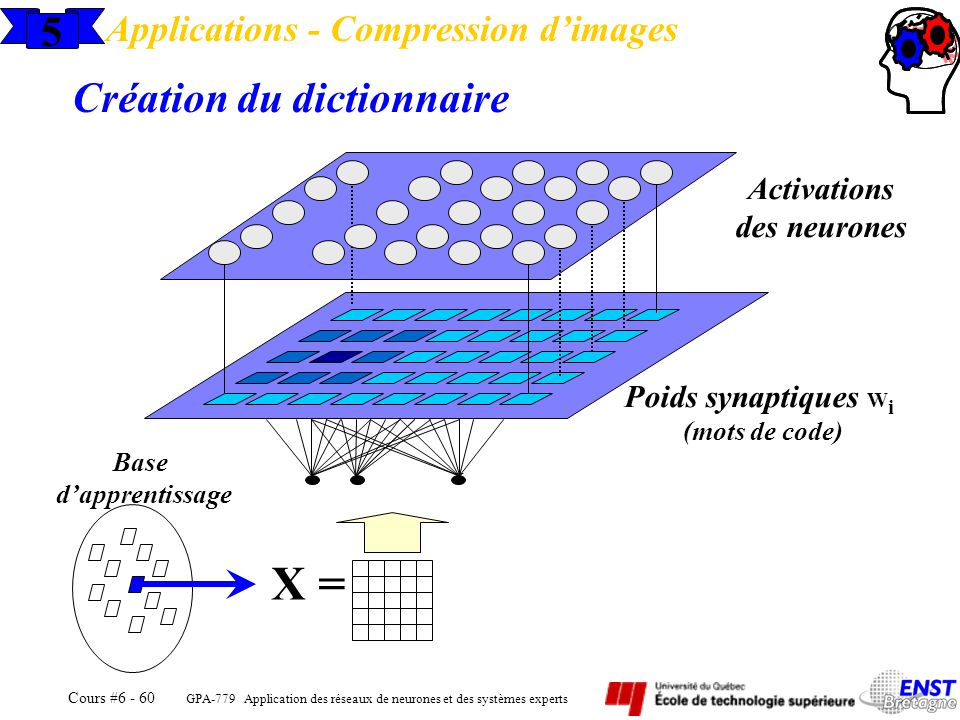 X = 5 Création du dictionnaire Applications - Compression d'images