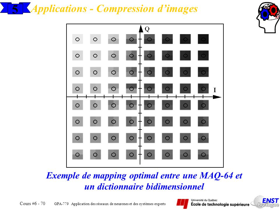 5 Applications - Compression d'images