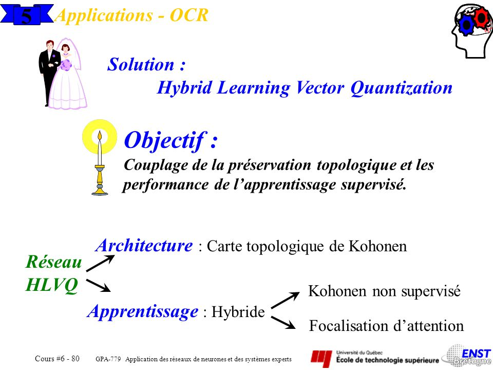 Objectif : 5 Applications - OCR Solution :