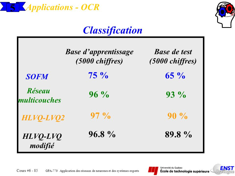 5 Classification Applications - OCR 75 % 65 % 96 % 93 % 97 % 90 %