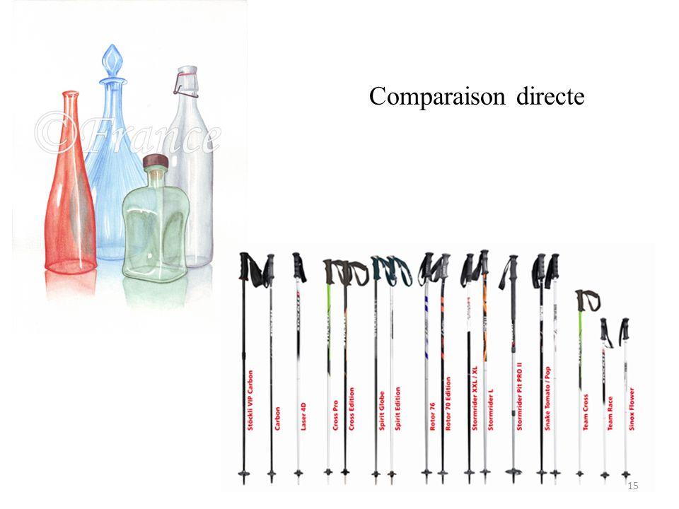 Comparaison directe