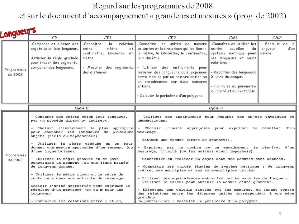Regard sur les programmes de 2008 et sur le document d'accompagnement « grandeurs et mesures » (prog.
