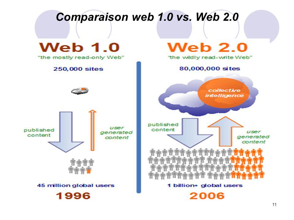 Comparaison web 1.0 vs. Web 2.0