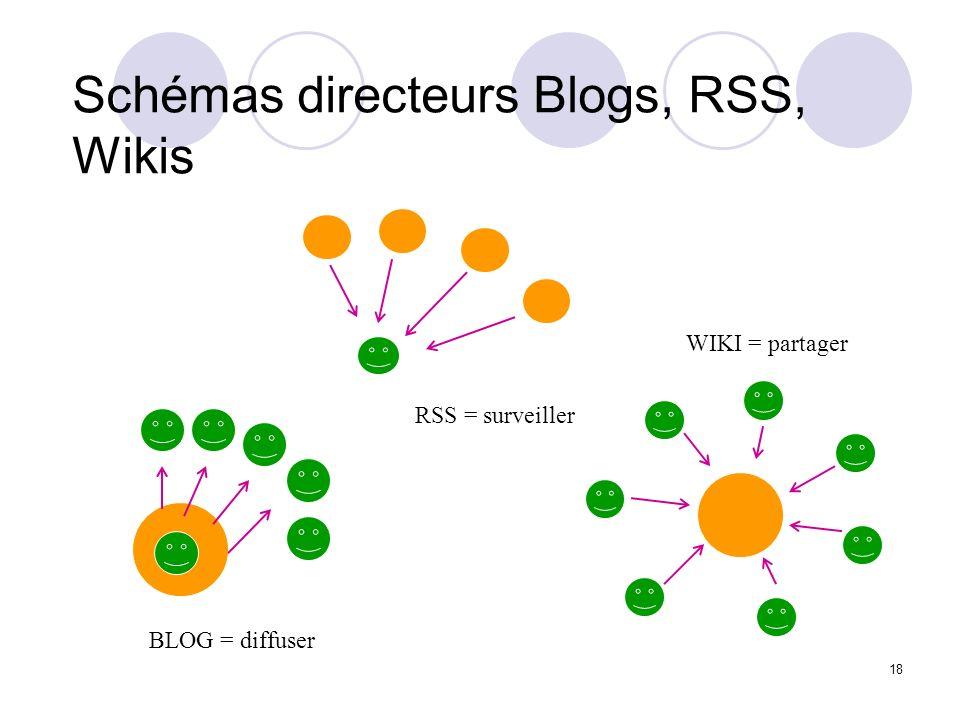 Schémas directeurs Blogs, RSS, Wikis