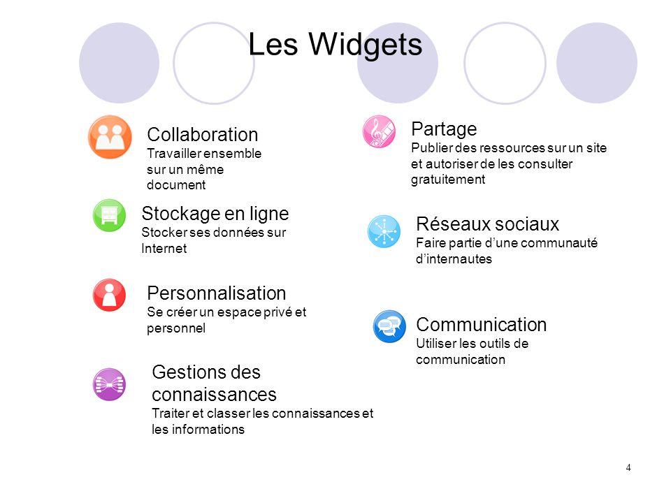 Les Widgets Partage. Publier des ressources sur un site et autoriser de les consulter gratuitement.