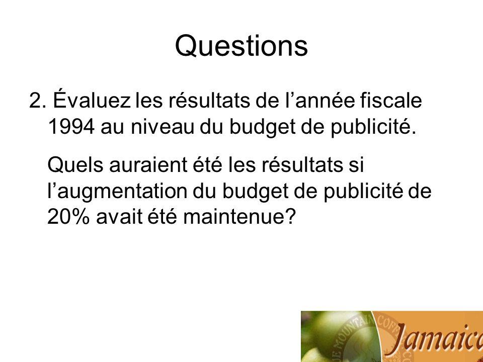 Questions2. Évaluez les résultats de l'année fiscale 1994 au niveau du budget de publicité.