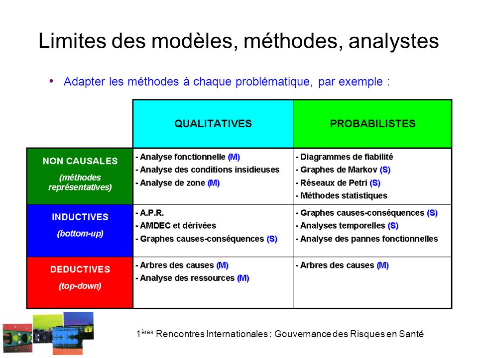 Limites des modèles, méthodes, analystes