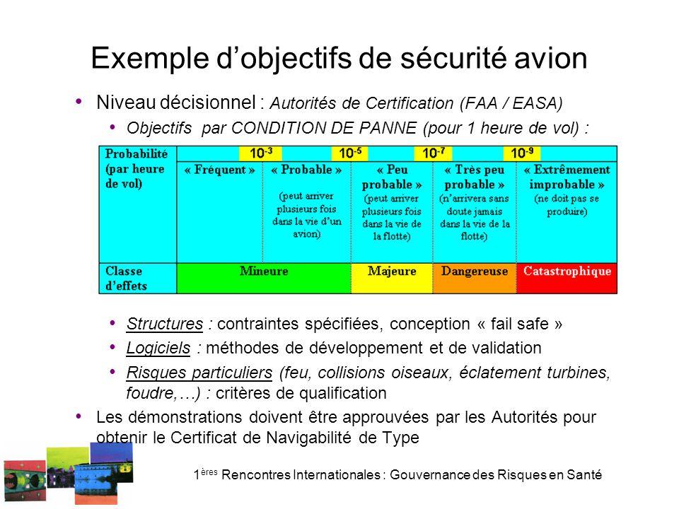 Exemple d'objectifs de sécurité avion