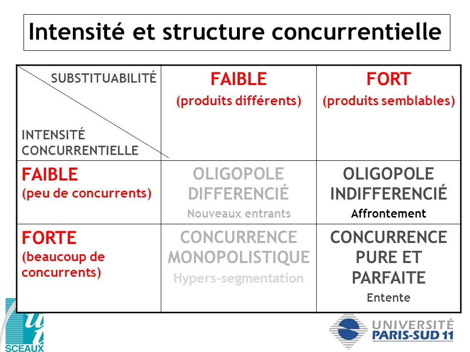 Intensité et structure concurrentielle