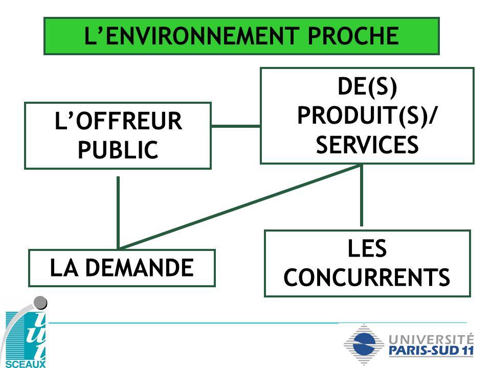 L'ENVIRONNEMENT PROCHE DE(S) PRODUIT(S)/ SERVICES