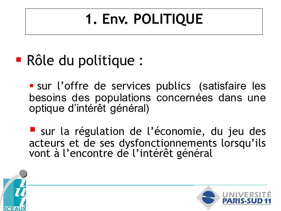 1. Env. POLITIQUE Rôle du politique :