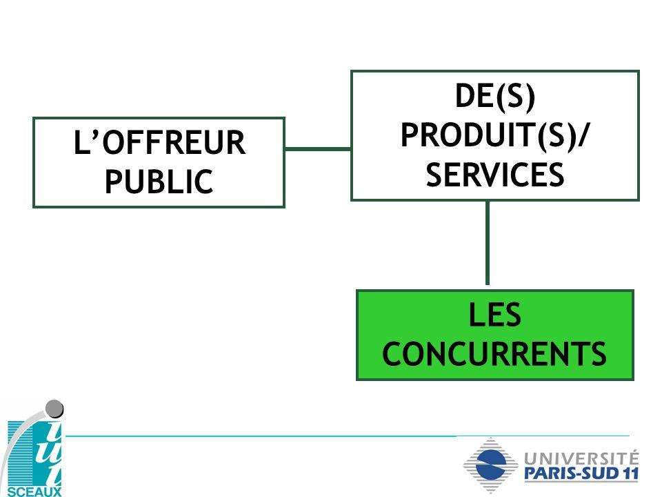 DE(S) PRODUIT(S)/ SERVICES