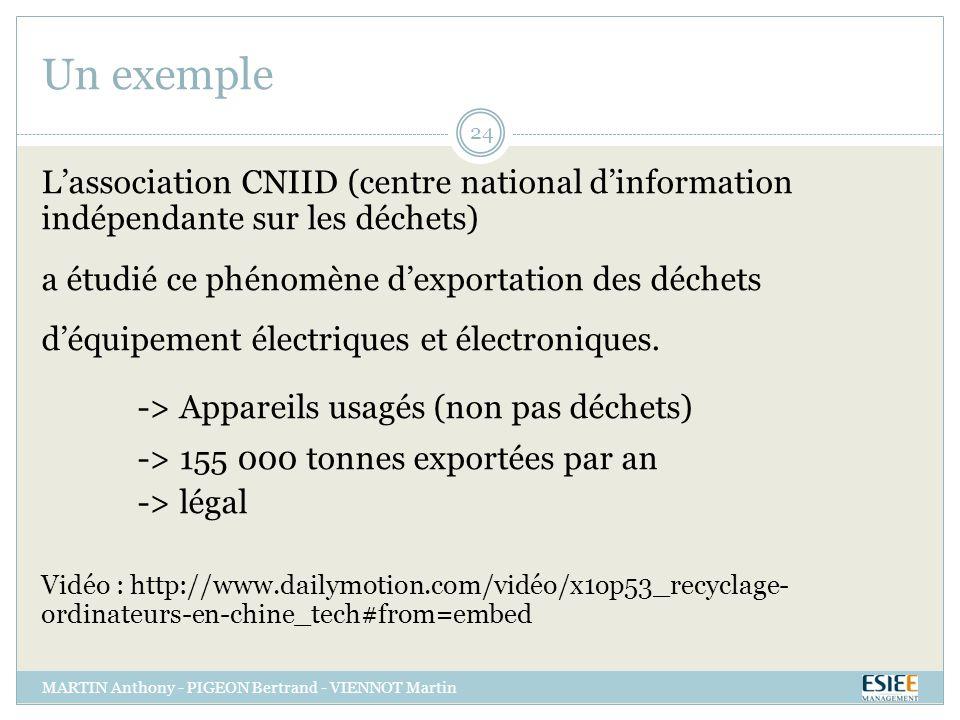 Un exemple L'association CNIID (centre national d'information indépendante sur les déchets)