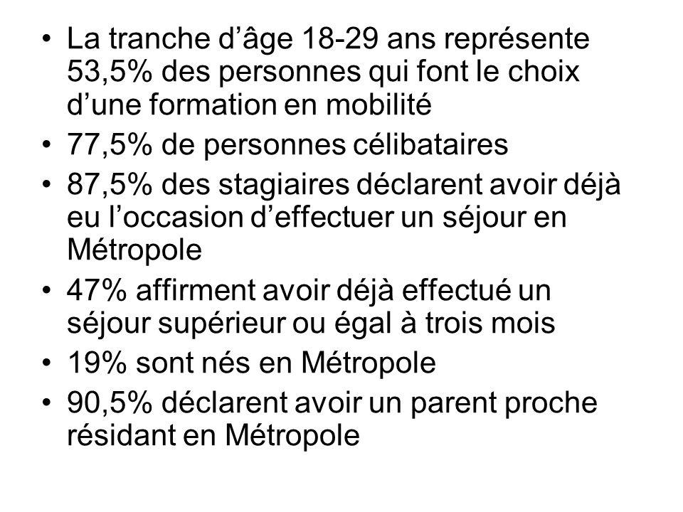 La tranche d'âge 18-29 ans représente 53,5% des personnes qui font le choix d'une formation en mobilité