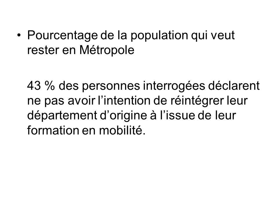 Pourcentage de la population qui veut rester en Métropole