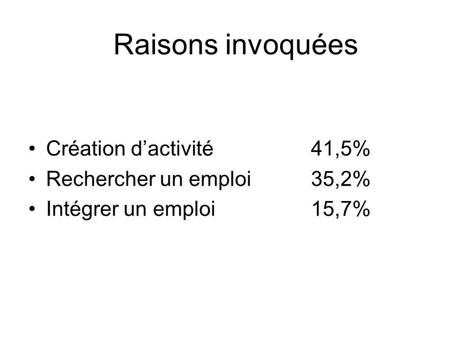 Raisons invoquées Création d'activité 41,5% Rechercher un emploi 35,2%