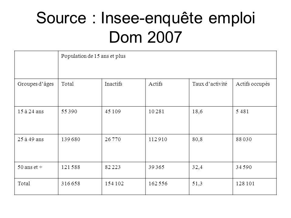 Source : Insee-enquête emploi Dom 2007