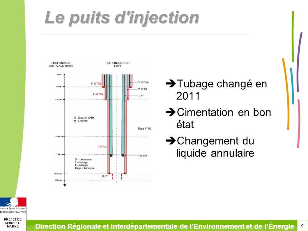 Le puits d injection Tubage changé en 2011 Cimentation en bon état
