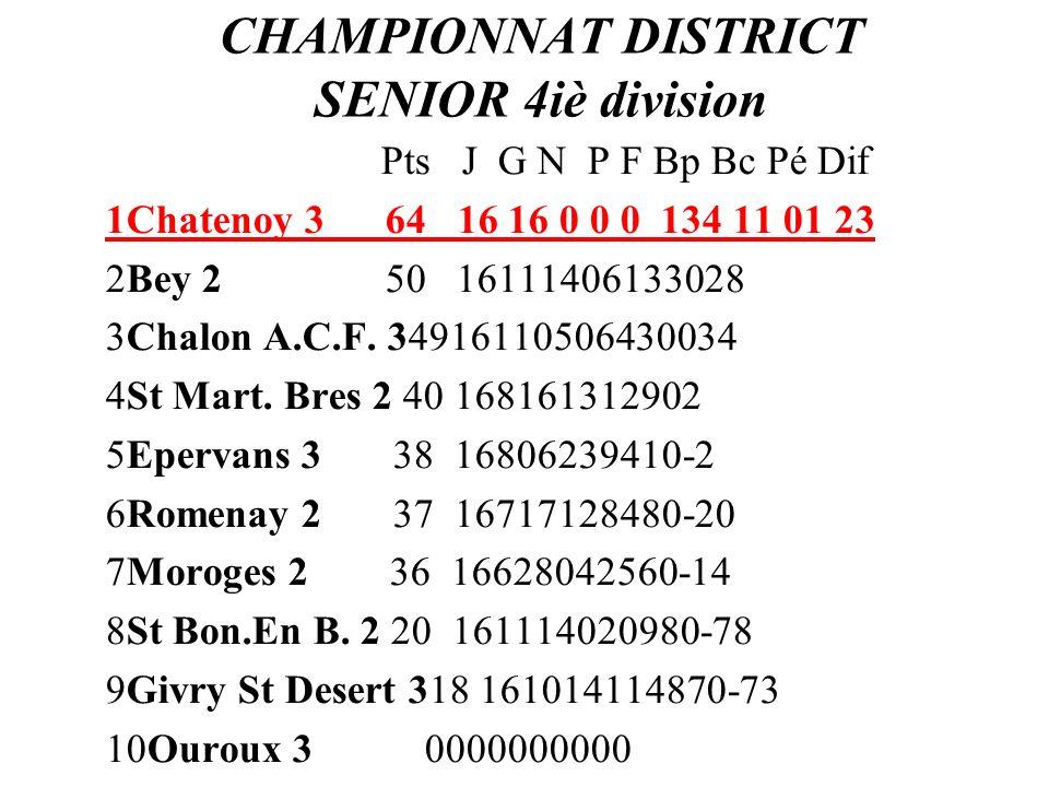CHAMPIONNAT DISTRICT SENIOR 4iè division