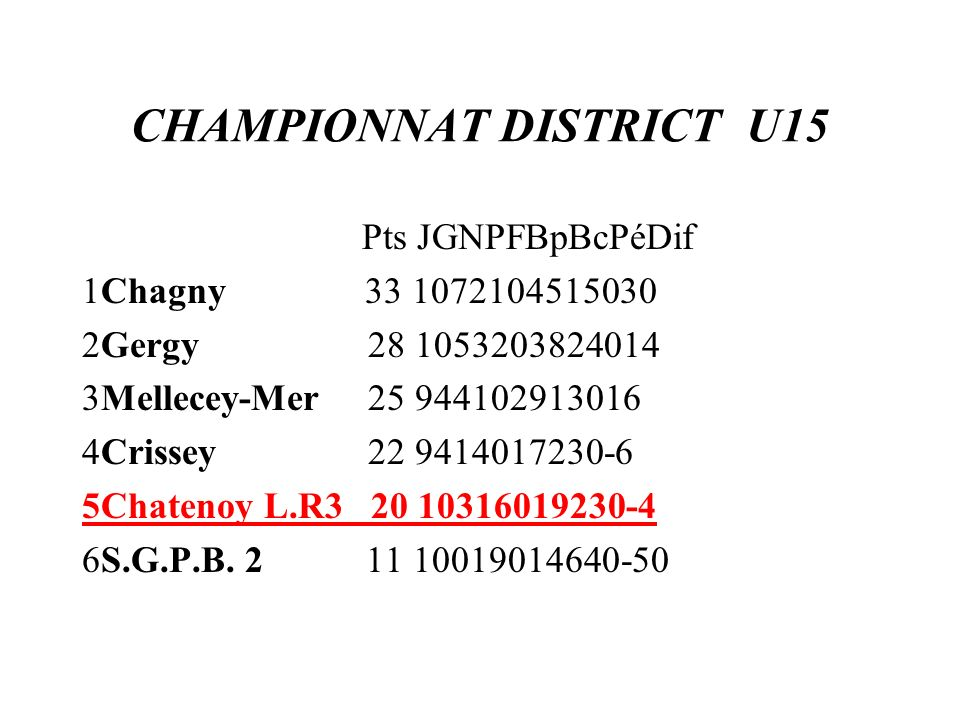 CHAMPIONNAT DISTRICT U15