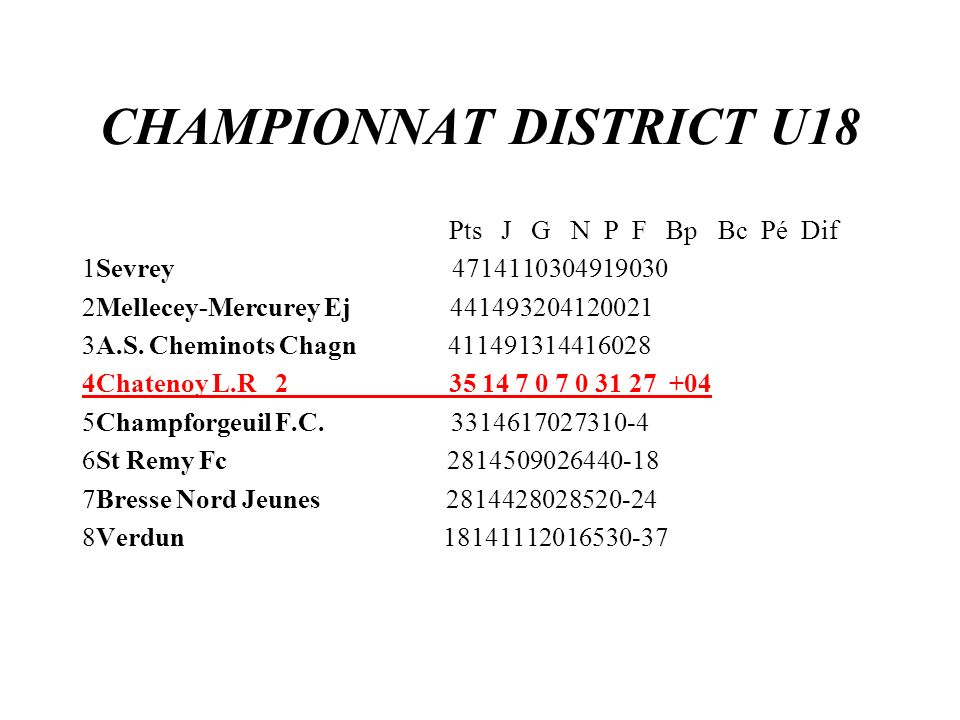 CHAMPIONNAT DISTRICT U18