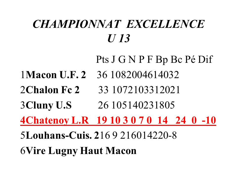 CHAMPIONNAT EXCELLENCE U 13