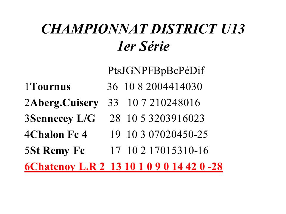 CHAMPIONNAT DISTRICT U13 1er Série