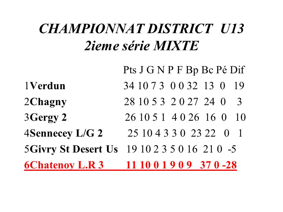 CHAMPIONNAT DISTRICT U13 2ieme série MIXTE