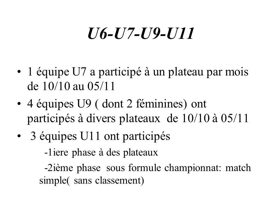 U6-U7-U9-U11 1 équipe U7 a participé à un plateau par mois de 10/10 au 05/11.