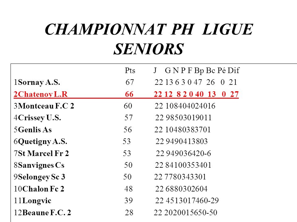 CHAMPIONNAT PH LIGUE SENIORS