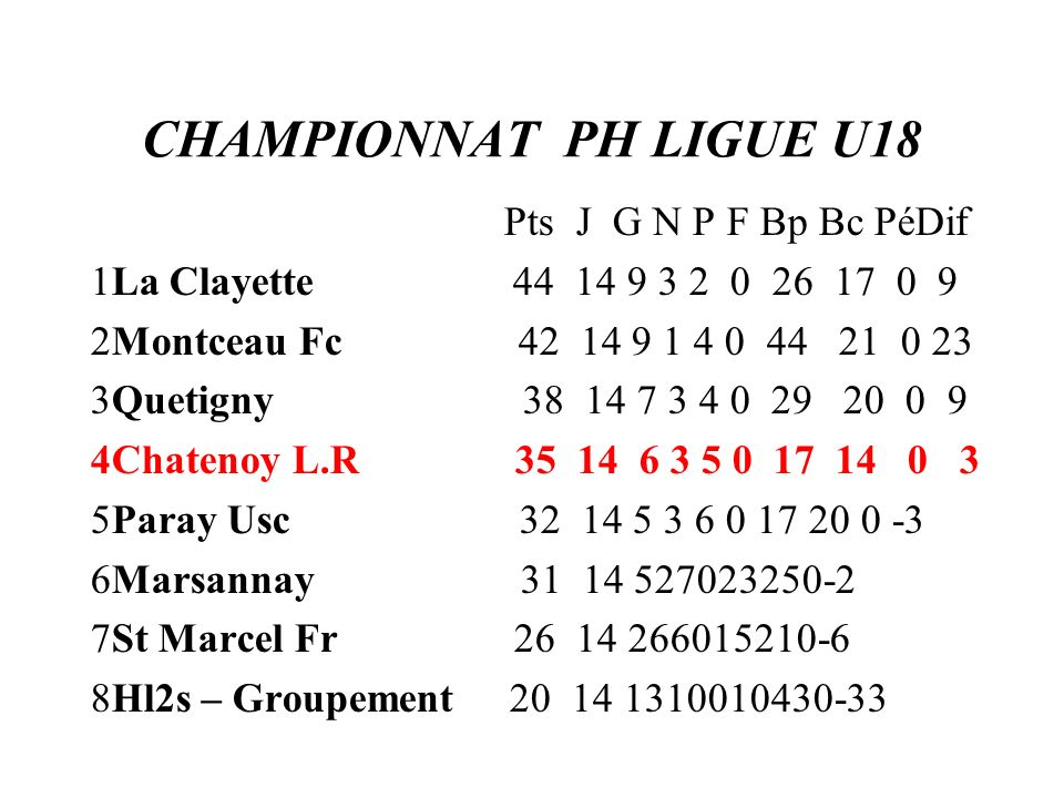 CHAMPIONNAT PH LIGUE U18 Pts J G N P F Bp Bc PéDif