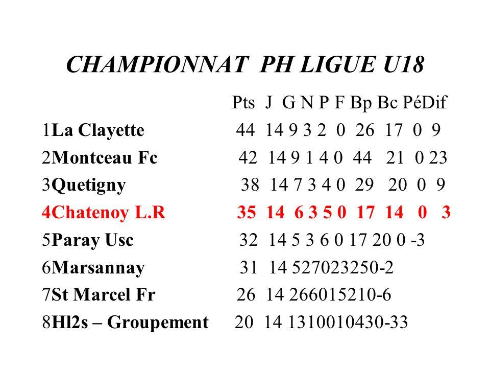 CHAMPIONNAT PH LIGUE U18 Pts J G N P F Bp Bc PéDif