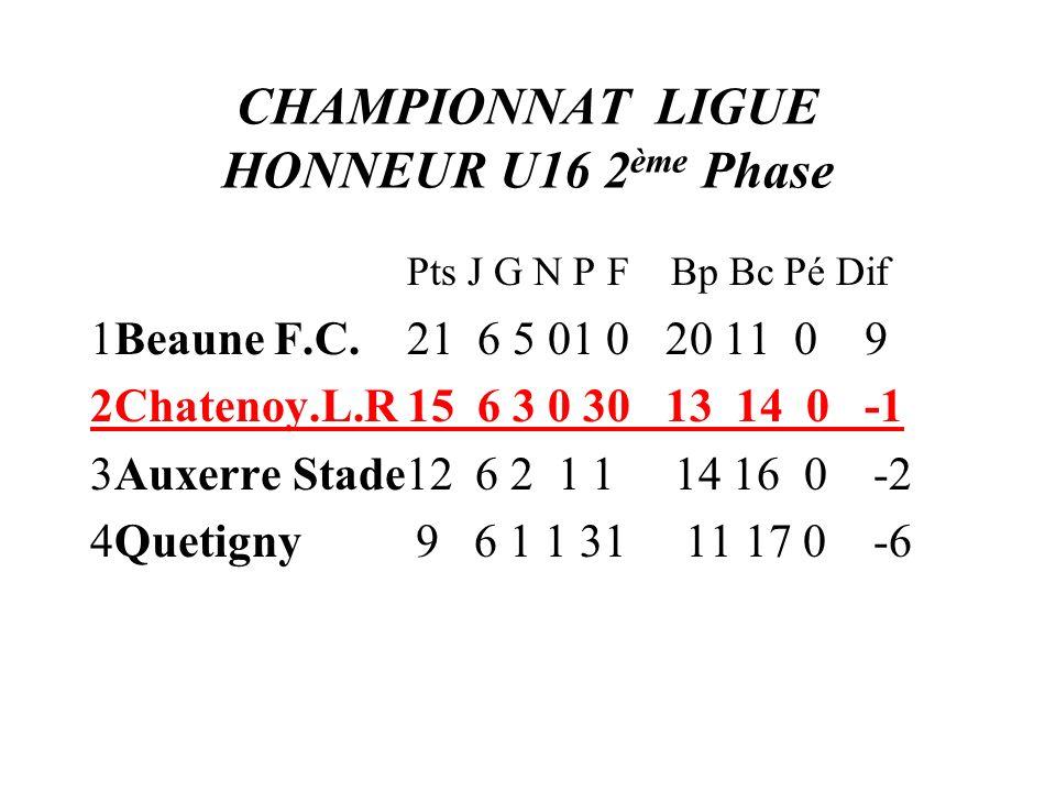 CHAMPIONNAT LIGUE HONNEUR U16 2ème Phase