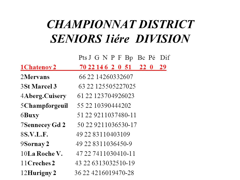 CHAMPIONNAT DISTRICT SENIORS 1iére DIVISION