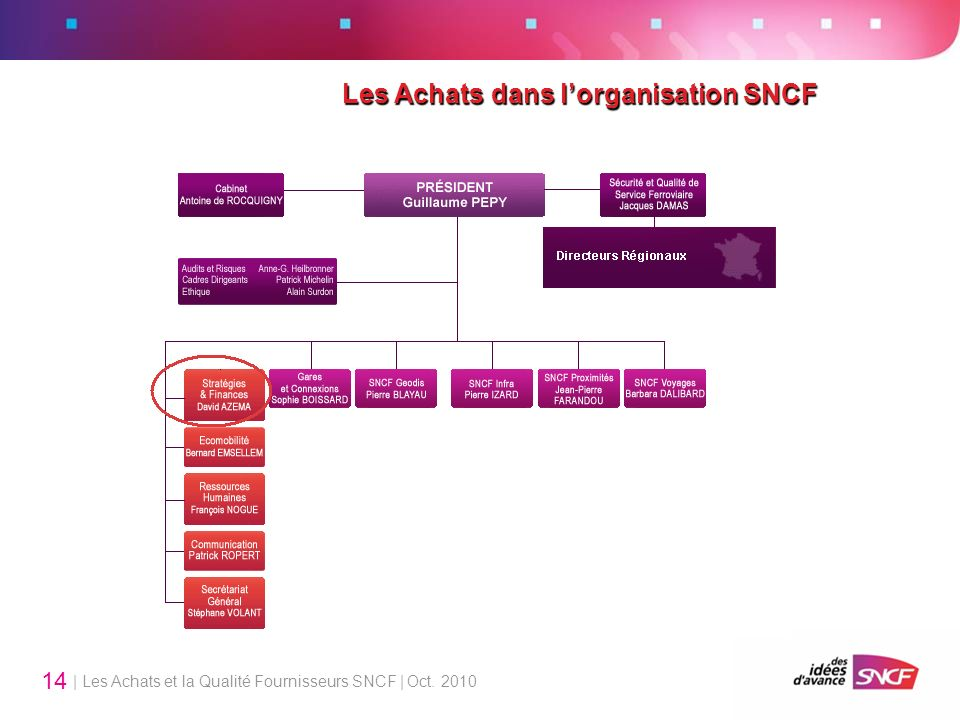 Les Achats dans l'organisation SNCF