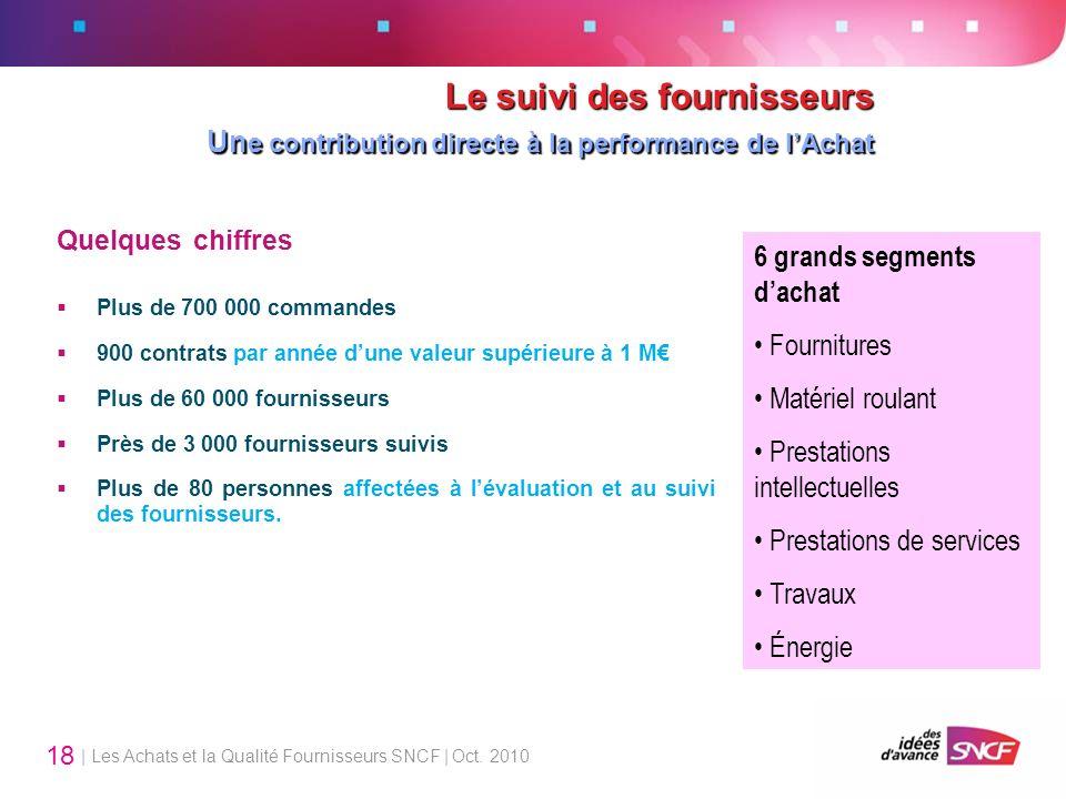 Le suivi des fournisseurs Une contribution directe à la performance de l'Achat