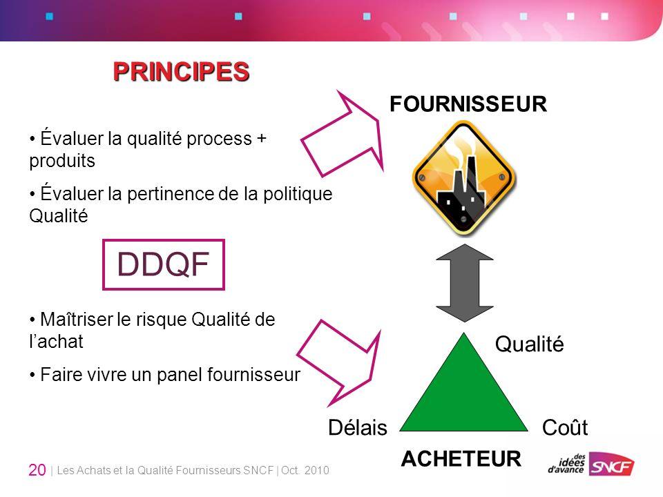 DDQF PRINCIPES FOURNISSEUR Qualité Délais Coût ACHETEUR